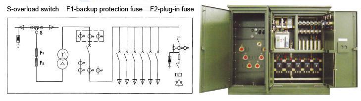 USA-type Transformer Substation